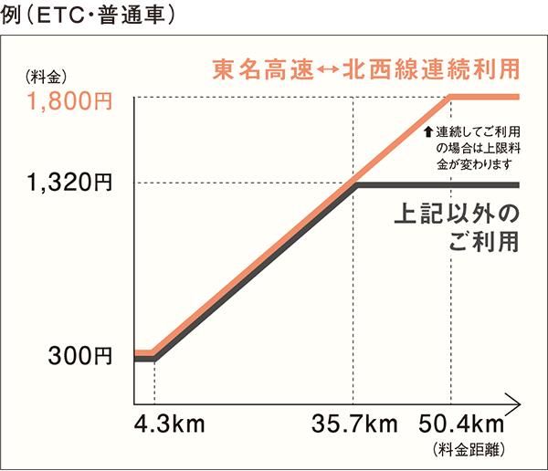 ETCでご利用のお客様|料金・ETC・割引情報|首都高ドライバーズサイト